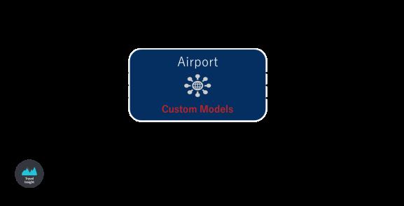 forecast-model
